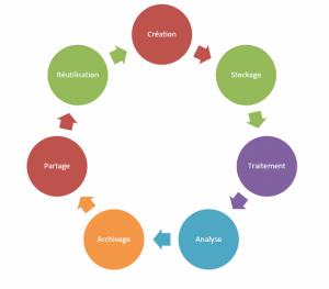 Cycle de vie des données